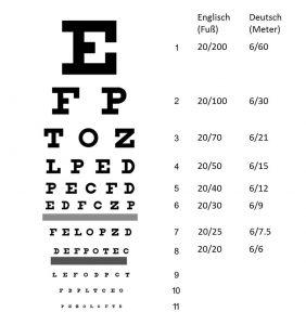 Augenuntersuchungen: Der-Sehschärfentest